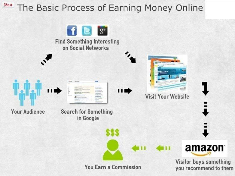 国外网赚项目教程_什么是affiliate marketing联盟营销 | 老豆国外联盟营销教程指南