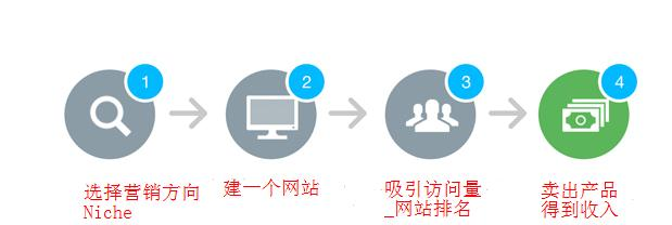 affiliate marketing赚钱步骤图解