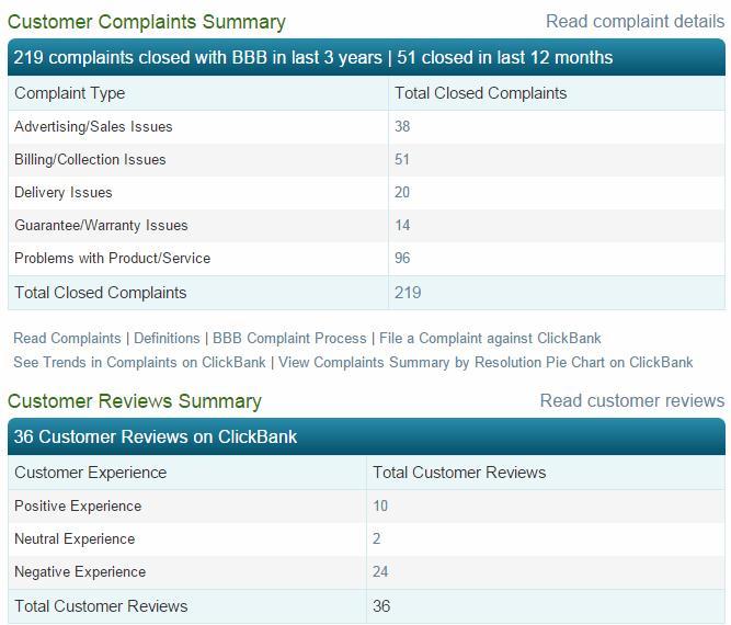 BBB网站对clickbank负面评价