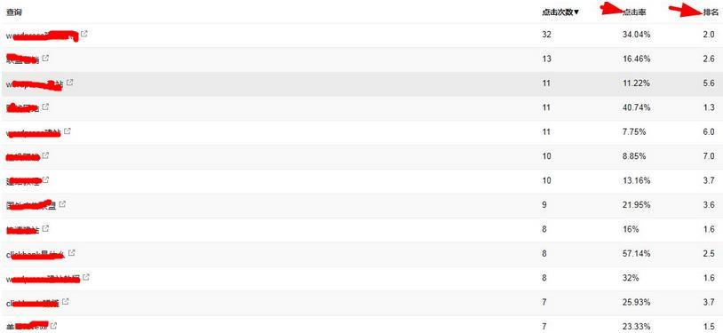 wordpress网站有利于谷歌搜索排名