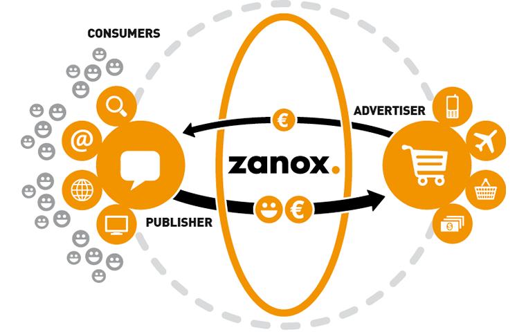 zanox广告联盟