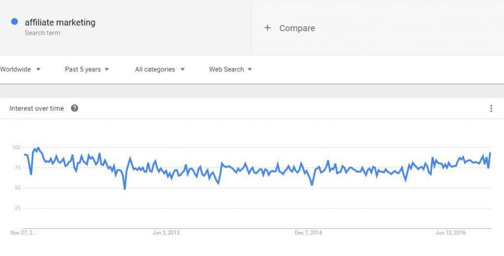 关键词affiliate marketing流行趋势