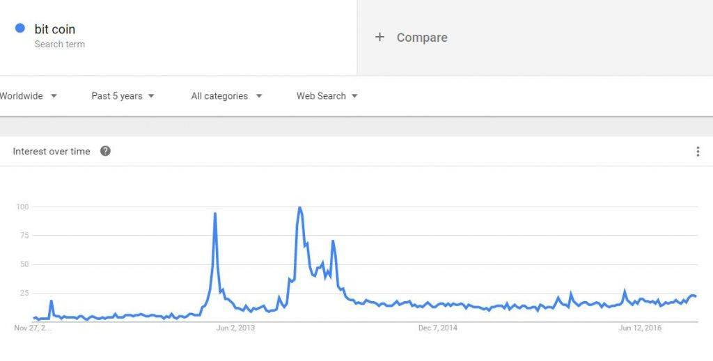 利用google trend查找关键词