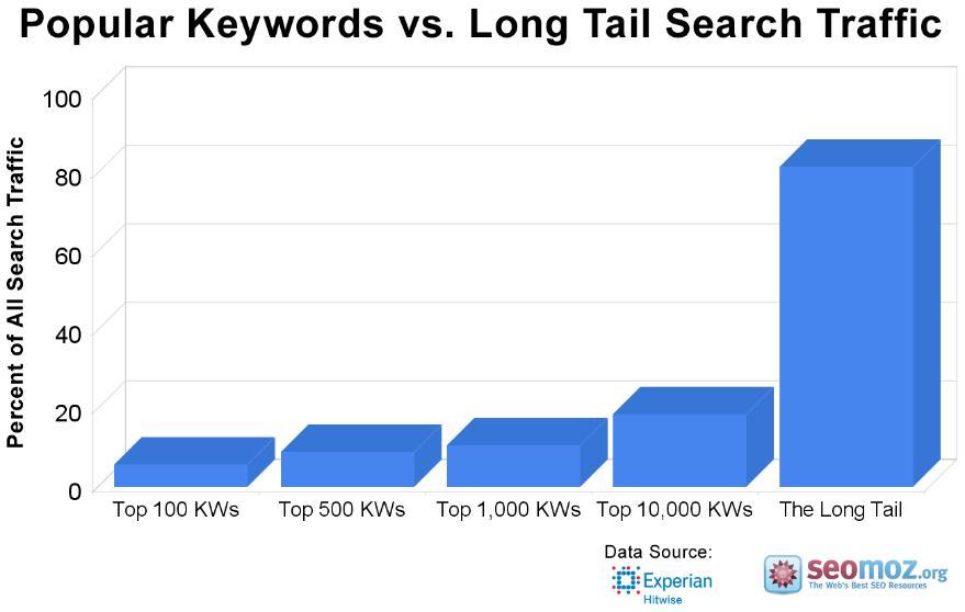 长尾关键词google搜索排名优化的网站流量