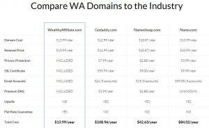 域名注册价格及服务