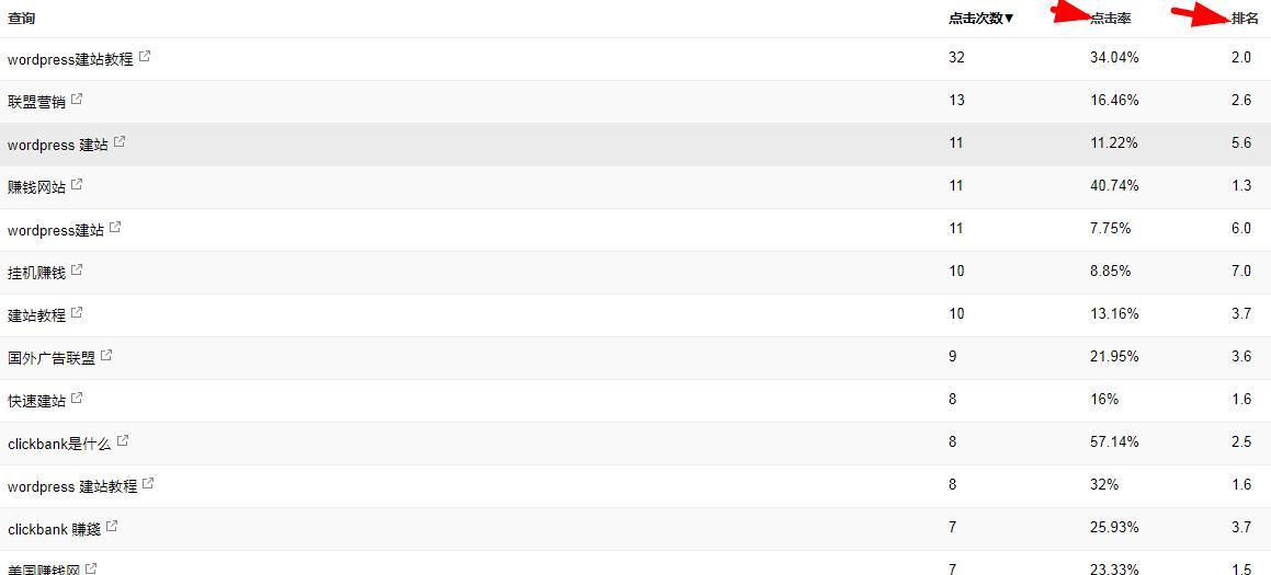 关键词google排名示例