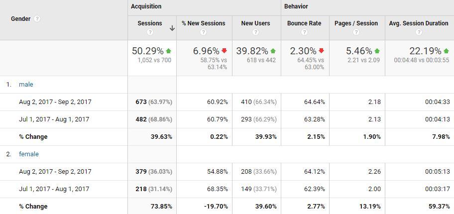 google analytics受众群体性别分析