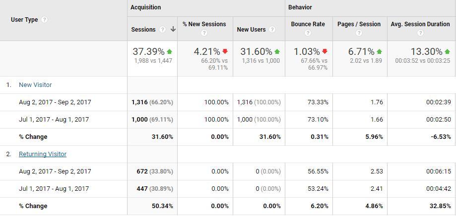 google analytics新访者与回访者数据分析