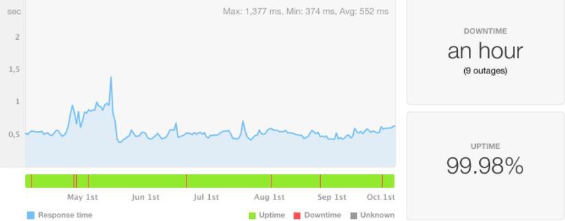 bluehost具有99%以上的uptime