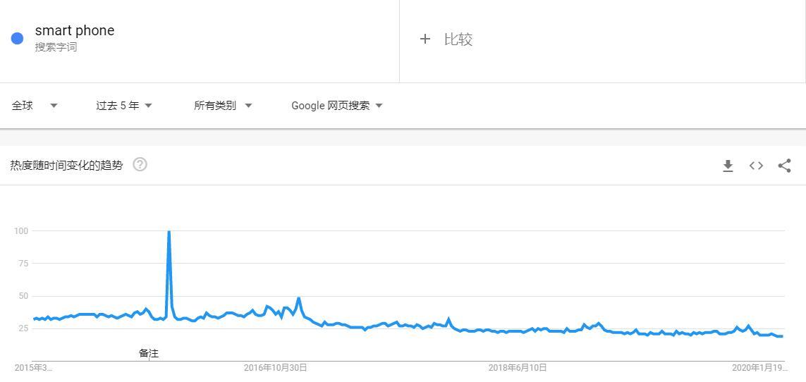 利用google trends查找高价值利基市场