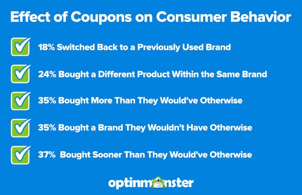 优惠券对消费者行为的影响